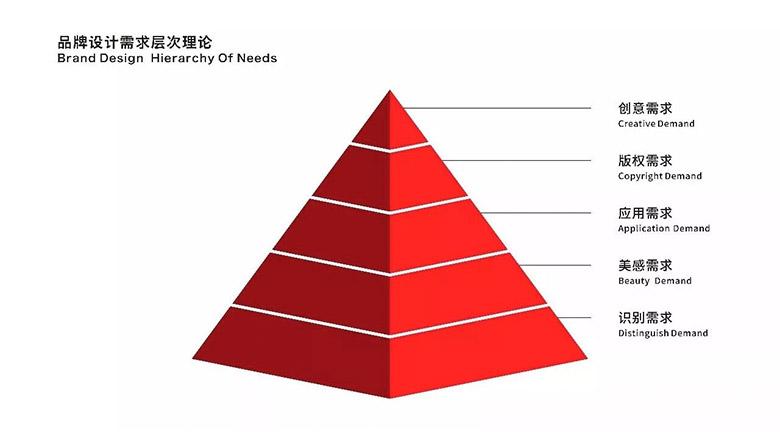 品牌设计需求中的层次理论